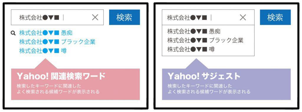 Yahoo!変動報告