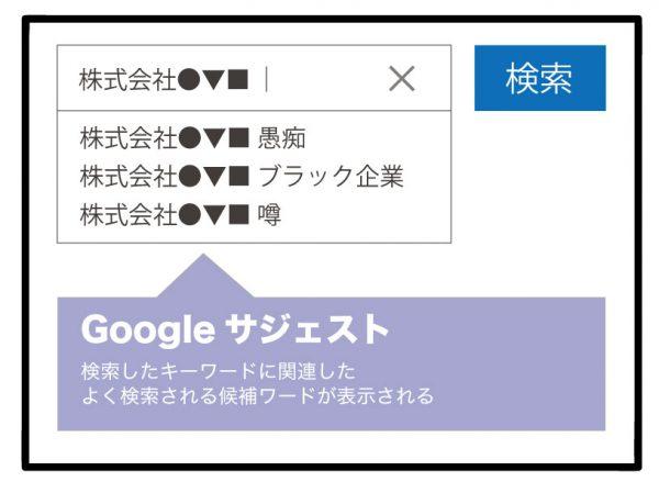 Google変動報告