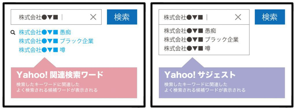Yahoo!キーワード変動報告