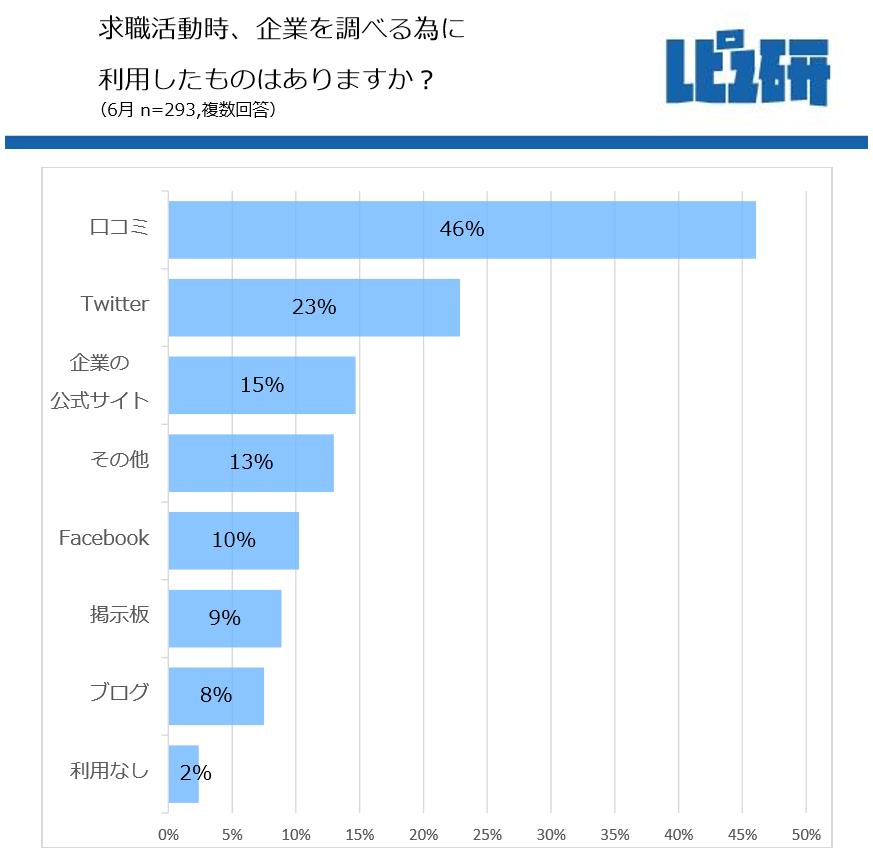 企業調べで23%の学生が「Twitter」を利用