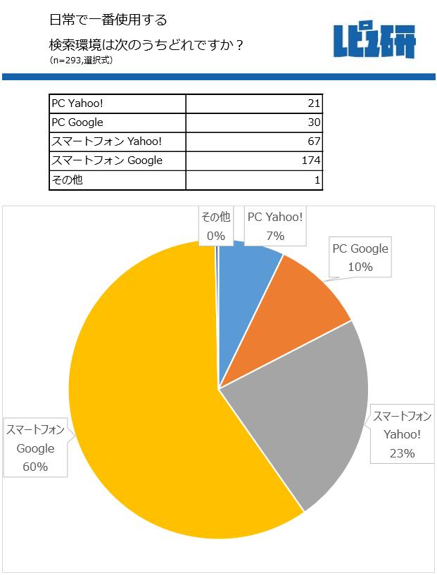 一番使う検索環境は「スマートフォン Google」60%