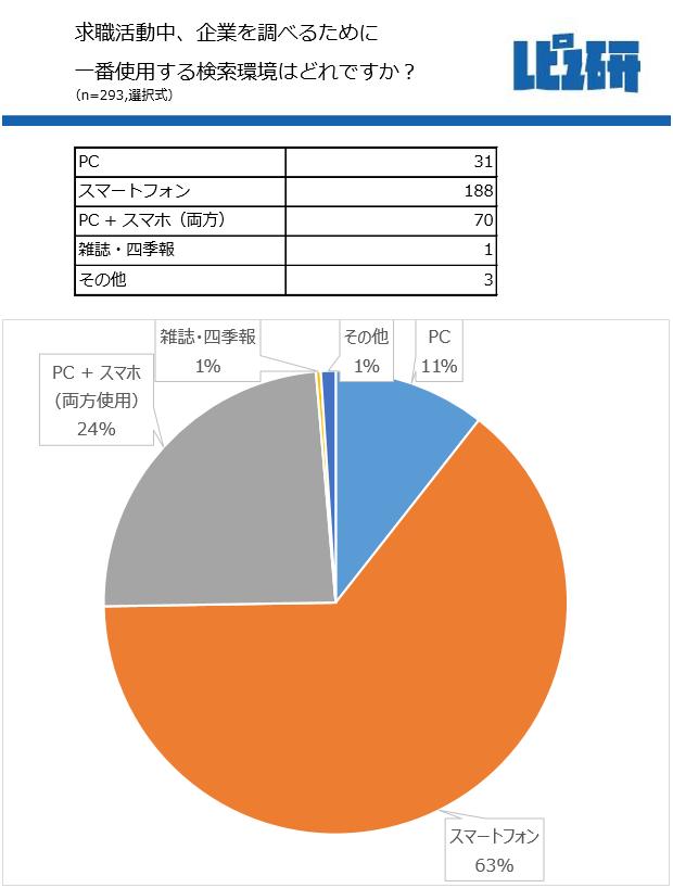 企業調べで一番使う検索環境は「スマートフォン」63%