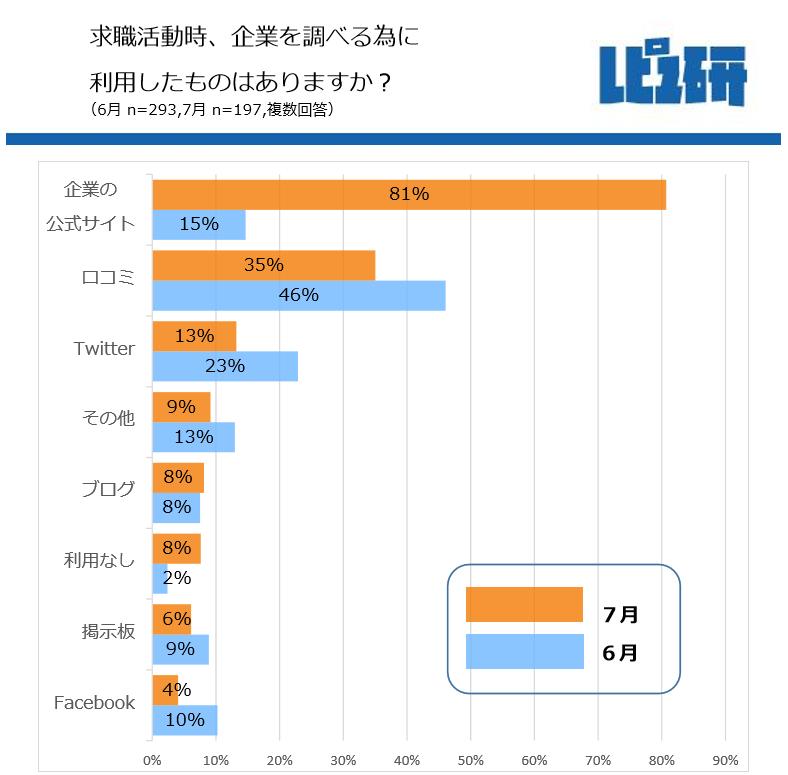 2017年6月度 口コミサイトを多く利用 2017年7月度 口コミサイト利用者減少、エージェントを利用