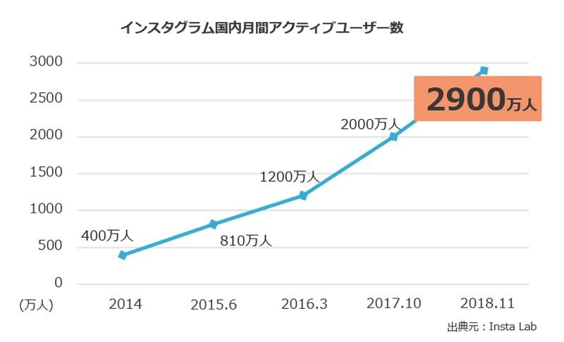 インスタグラムの国内月間アクティブユーザー数