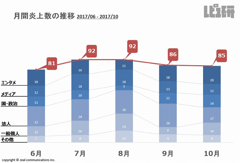 月間炎上数の推移2017/06-2017/10