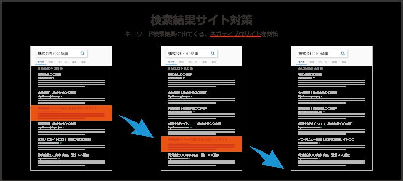 誹謗中傷・風評被害対策01 Webサイト対策