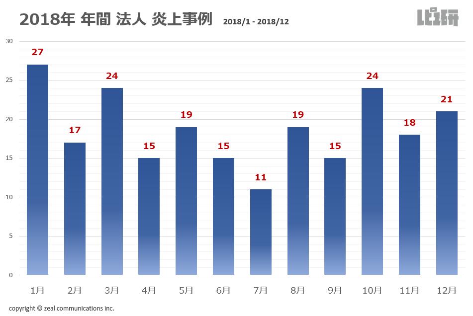 2018年に起きた法人の炎上事例の月間推移グラフ