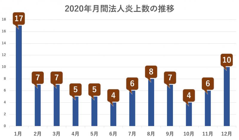 2020年月間法人炎上数の推移