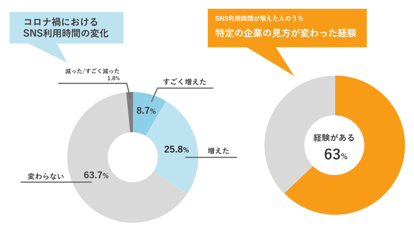 消費者のSNS動向の変化